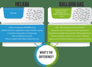 Cardiff Helium